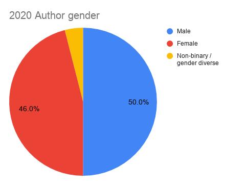 My 2020 reading recap: author gender pie chart