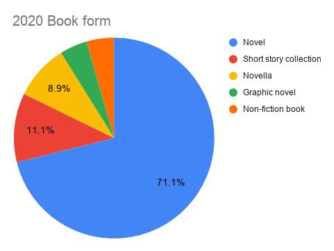 My 2020 reading recap: book form pie chart