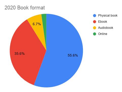 My 2020 reading recap: book format pie chart