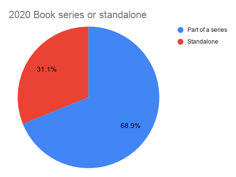 My 2020 reading recap: book series or standalone pie chart