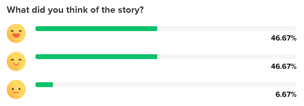 Story feedback voting results showing mostly positive responses