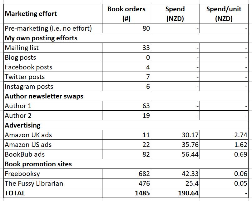 Marketing effort spend vs book orders table
